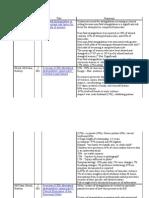 Strangulation Overview