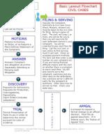 Basic Lawsuit Flowchart FORECLOSURE, MORTGAGE FRAUD or general