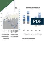 Exportaciones Por Destino y Sector