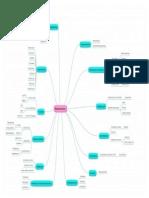 Mapa Conceptual de Medicamentos -Anali