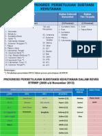 Rekapitulasi Progres Persetujuan Substansi Kehutanan Dalam Rangka RTRWP