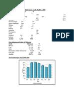 Statistik Lumba Haram Bagi Tahun 2001