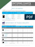 Price Monitoring Charts PCDSPO October 31 2013