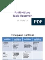 antibic3b3ticos-tbla-resumenmo