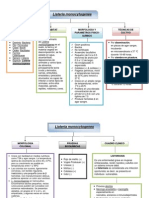 Mapa Conceptual Listeria