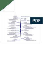2009_2Sem.POOII.Ciencia - Plano de Aula - Mapa Mental