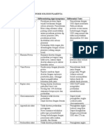 Diferential Diagnosis Solusio Plasenta