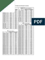 Tabela de Condiçoes de Usinagem Cossinete