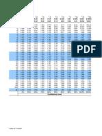 T-Distribution Table-Statistics
