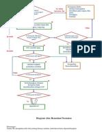 Diagram Alur Resusitasi
