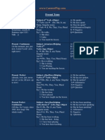 Complete English Tenses pdf chart download