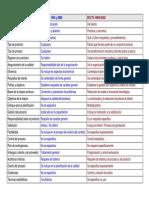 Diferencias ISO 9001 e ISO-TS 16.949 v.apaisada