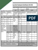 cms talent development identification rubric