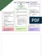 Graphic Organizer-TYPES OF SEARCH (ALGORITHM)