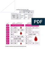 ABO Blood Type Calculator