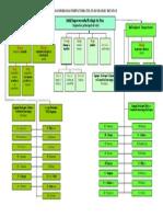 Organigrama IES 20131