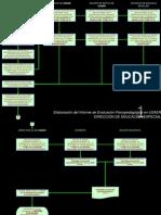 Elaboración del Informe de E P en USAER