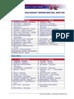 Konacni plasmani SENIORI 2007-08