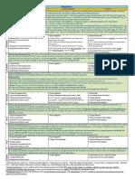 PMP Comprehensive Notes