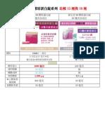 資生堂EX膠原蛋白錠系列比較15種與18種