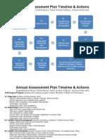 performance degree program assessment plan timeline
