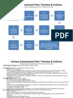 ba arteduc degree program assessment plan timeline