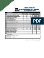Resultados 7mo Simulacro - Nivel Basico