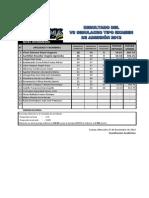 Resultados 7mo Simulacro - Nivel Intermedio