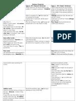 ENL Adverbials and Sentence Connectors