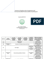 Appendix E - Table of Comparisons of Articles in the Constitutions and Differences Between 2013 Unratified Version and 2014 Proposal
