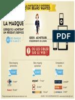 #Infographie - Comparateurs, sites d'achats et d'infos, où cibler les accrocs aux marques des produits numériques