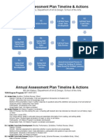 art history annual degree program assessment plan timeline
