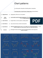 Chart Patterns Part 1