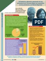 Aumentos en pensiones y Renta Dignidad