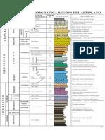 Columna Estratigrafica de Puno