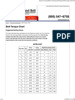 Bolt Torque Chart _ Portland Bolt