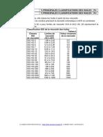 Classifications Des Huiles