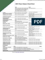 ASP.net MVC Razor Helpers Cheat Sheet