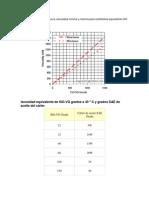 El siguiente diagrama indica la viscosidad mínima y máxima para centistokes equivalente ISO