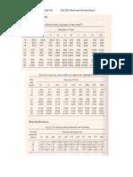 Steel Reinforcement Schedule