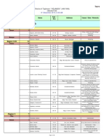 List of casualties due to Typhoon Yolanda