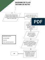 Diagrama de Flujo-Sistema de Notas