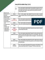 Summary Core Abilities JPK
