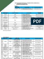 Relacion de Instituciones Participantes