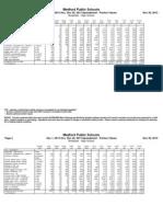 High School Breakfast Nutritional Data December 2013