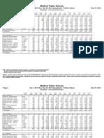 Columbus Breakfast Nutritional Data December 2013
