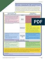 MCAT Comparison Guide