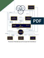 Pemakaian Potensial Laporan Keuangan Dan Keterkaitannya