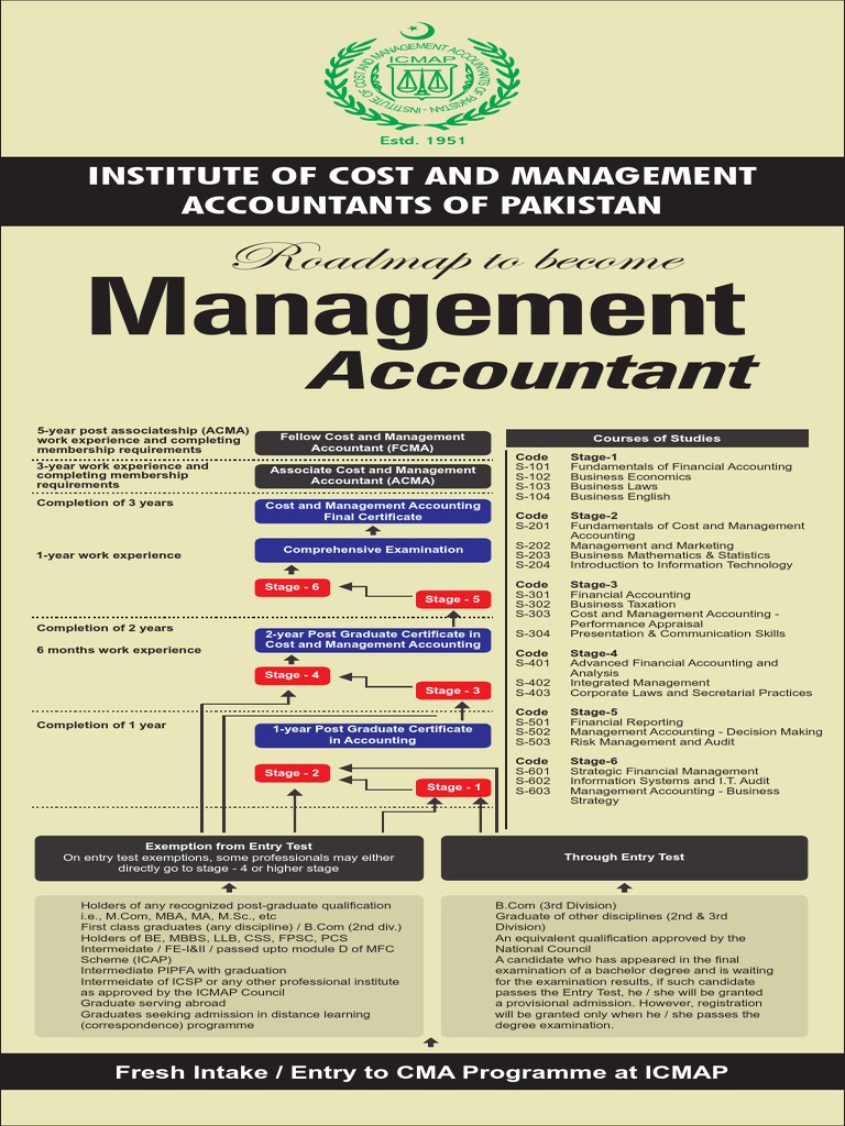 Icmap Roadmap Postgraduate Education Management Accounting