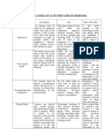 A Table of Activities Used in Seminars